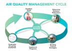 Revamp the air quality management system